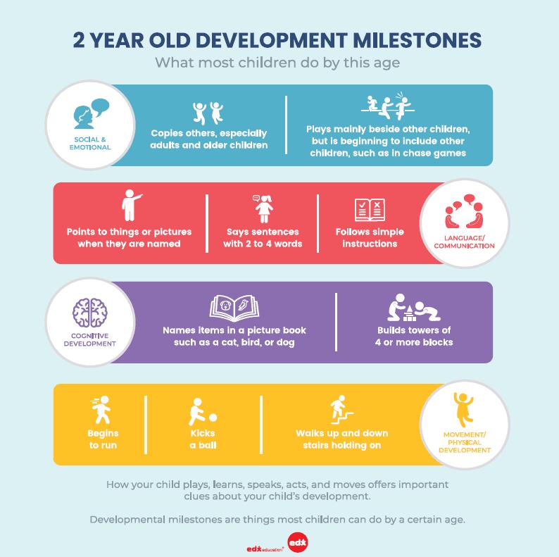 2 year old development milestones by Annabel Karmel