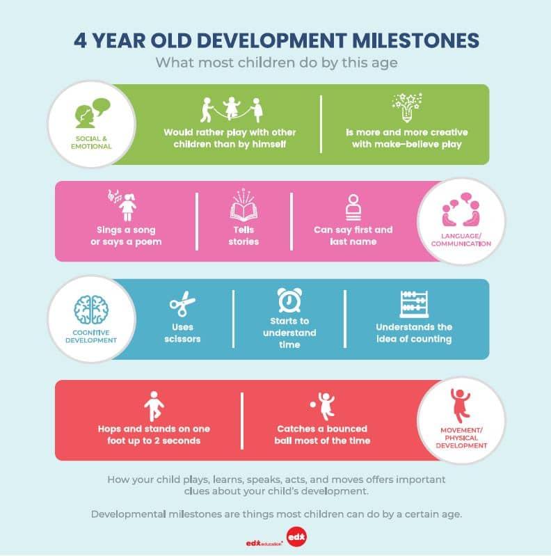 4 year old development milestones by Annabel Karmel